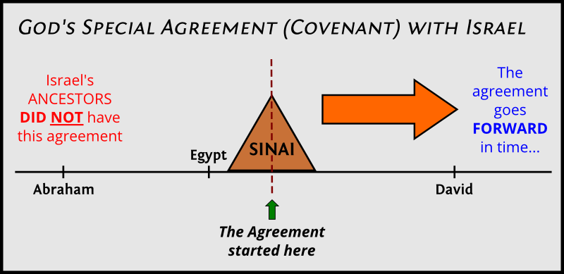 Timeline of the covenant