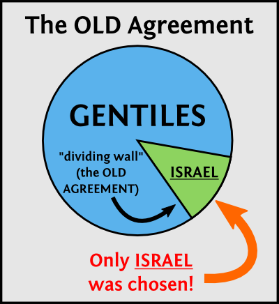 The Old Agreement